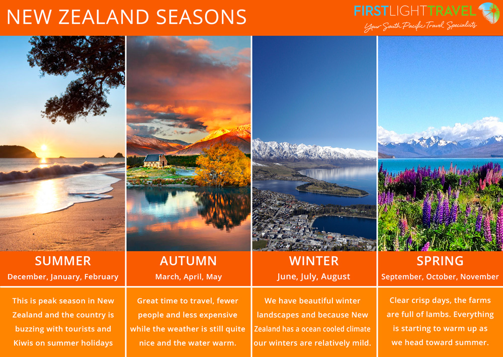 Graph of New Zealand Seasons