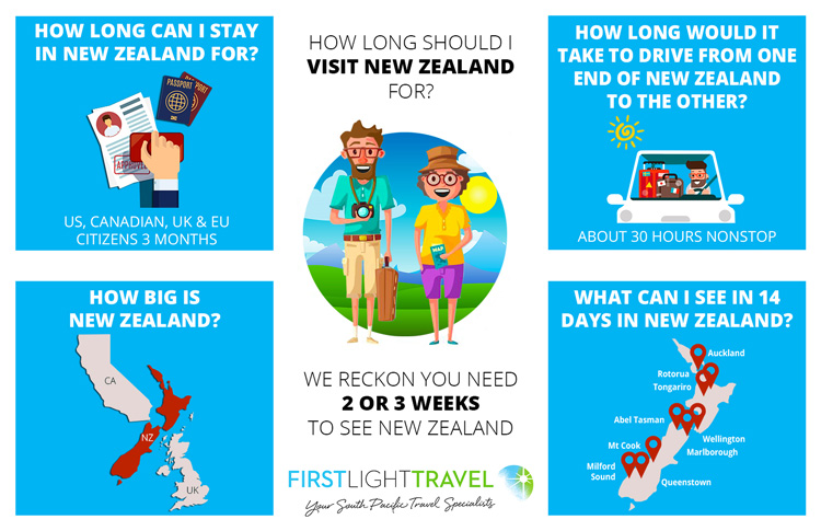 How Long to spend in NZ